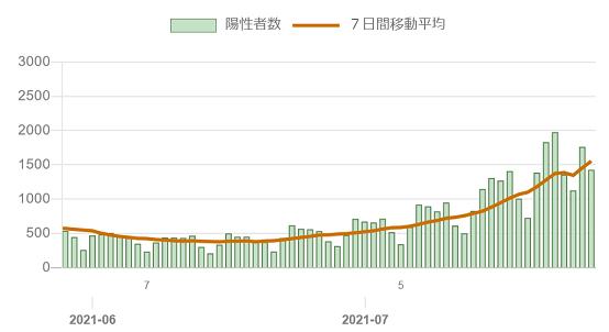20210727東京都の6月7月新規感染者数推移