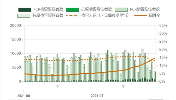 20210727東京都の6月7月の感染統計