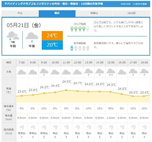 アバイディング天気1