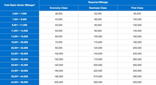 ANAの提携航空会社特典チャート-1024x561