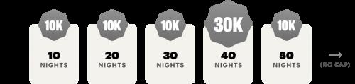 IHGリワード 10泊ごとに追加の10、000ボーナスポイントを獲得できます1