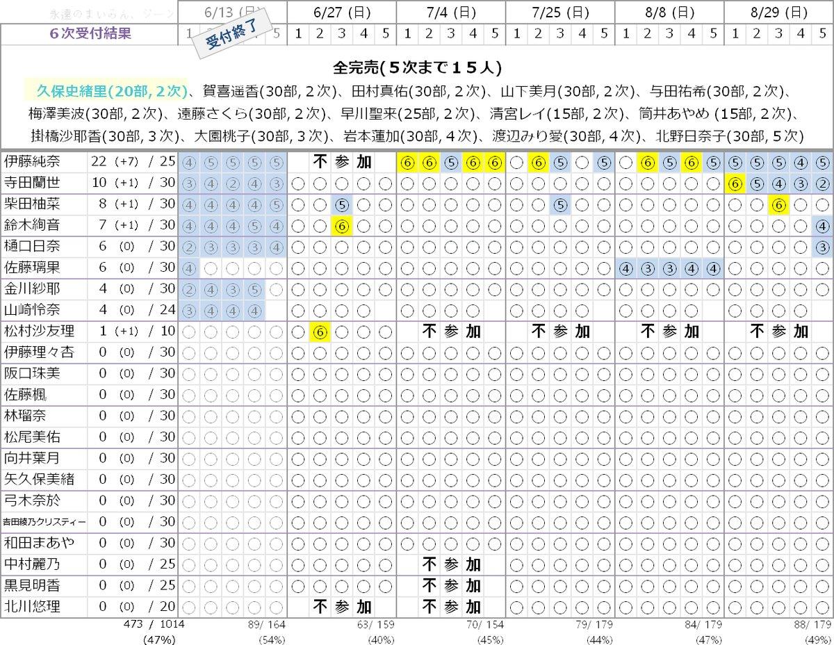 乃木坂46 27thシングル「ミーグリ」6次完売状況