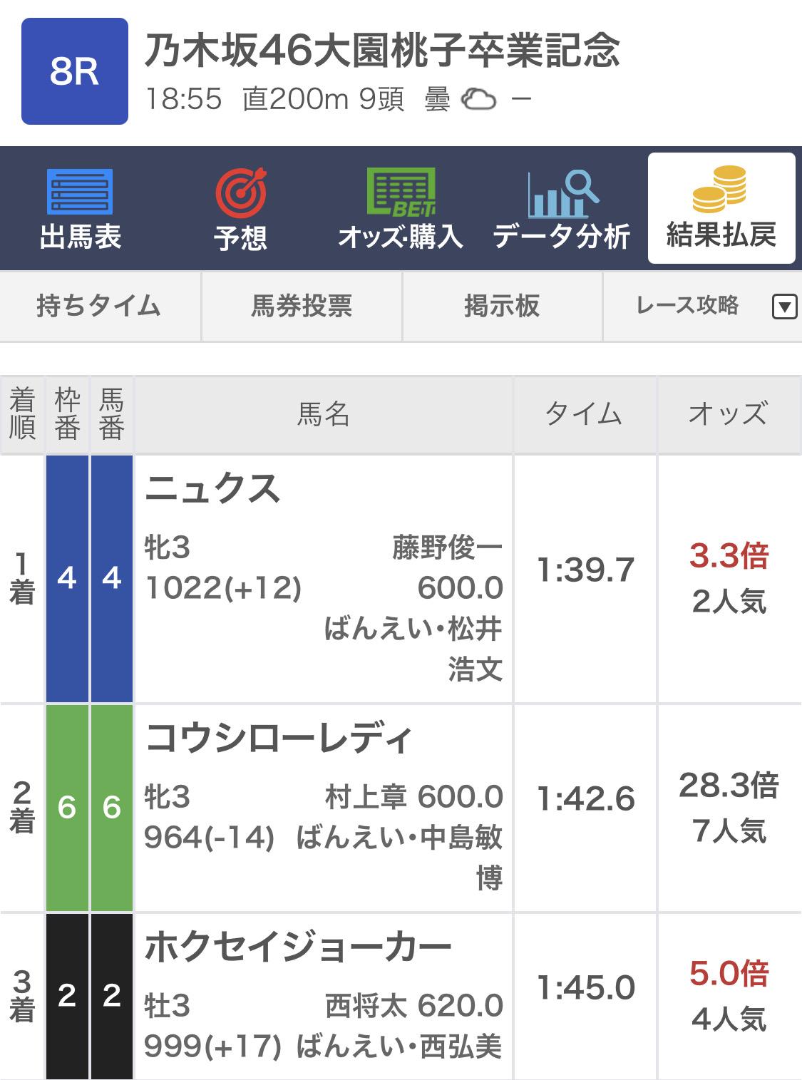 ばんえい競馬の乃木坂46大園桃子卒業記念が馬単4→6