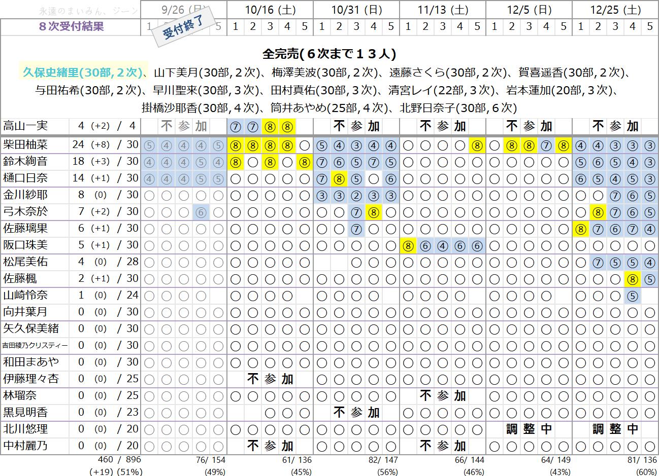 乃木坂46 28thシングル「ミーグリ」8次
