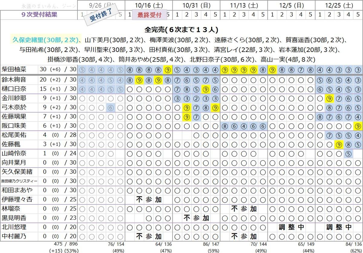 乃木坂46 28thシングル「ミーグリ」9次
