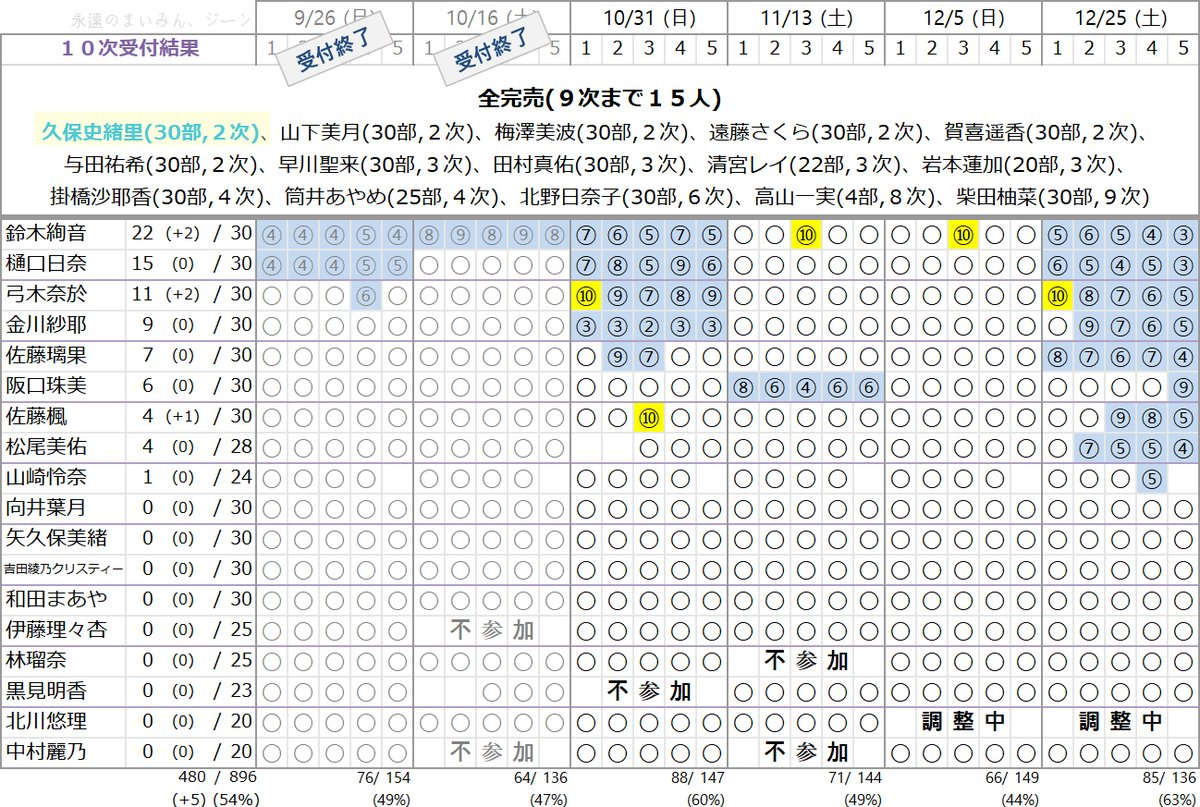 乃木坂46 28thシングル「ミーグリ」10次