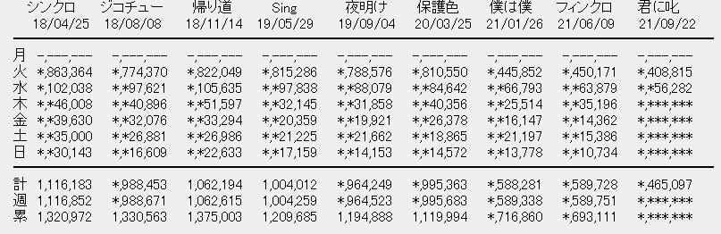 乃木坂46「君に叱られた」2日目売上は56282枚