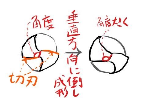 ドリル刃の成形3垂直に傾ける2