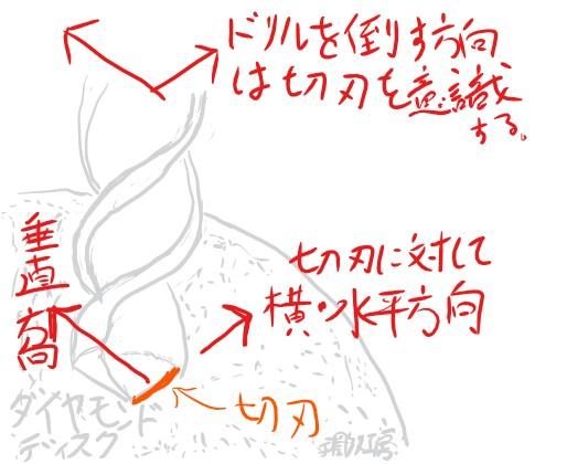 ドリル刃の成形3倒す方向