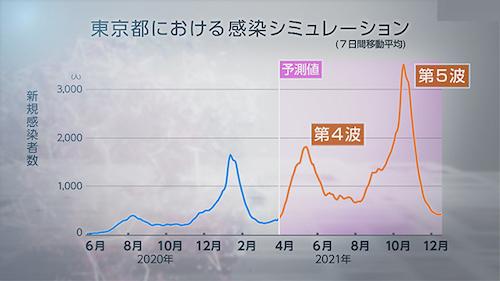東京予想01 0428