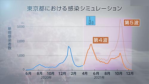 東京予想02 0428