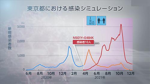 東京予想05 0428