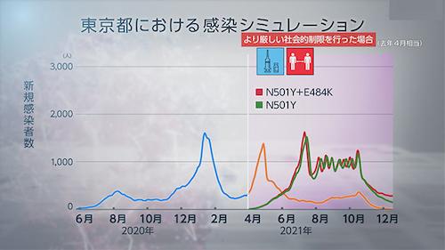 東京予想06 0428