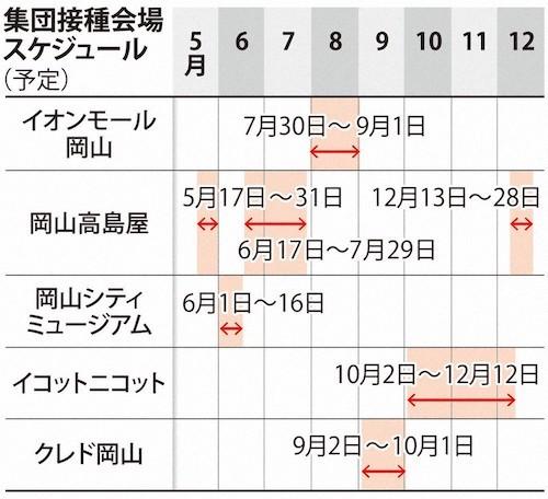 岡山集団接種 0509
