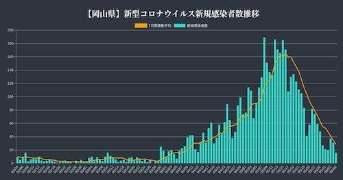 岡山 感染推移0604