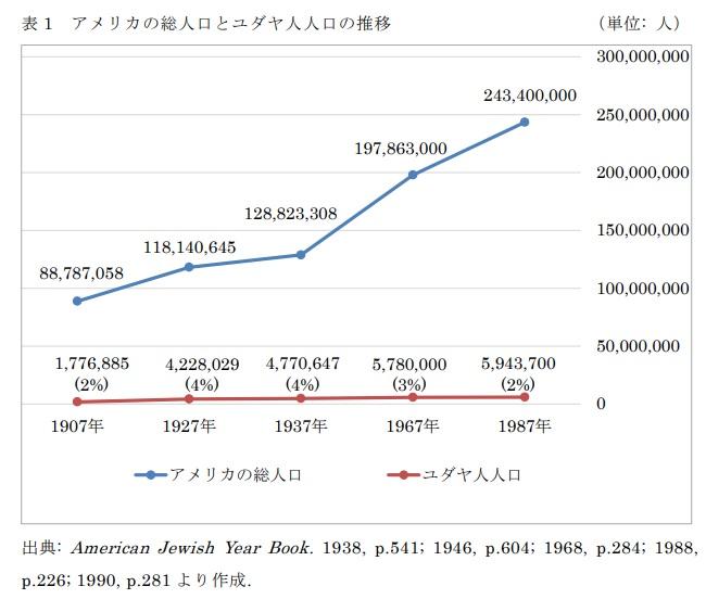 表1 アメリカの総人口とユダヤ人人口の推移