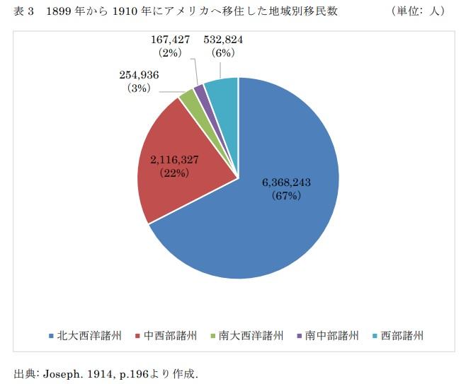 表3 1899年から1910年にアメリカへ移住した地域別移民数