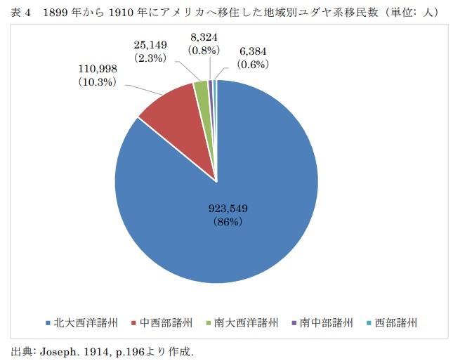 表4 1899年から1910年にアメリカへ移住した地域別ユダヤ系移民数