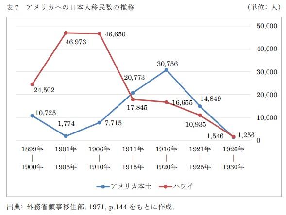 表7 アメリカへの日本人移民数の推移