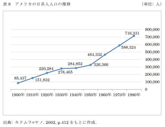 表8 アメリカの日系人人口の推移