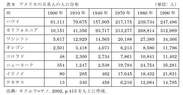 表9 アメリカの日系人の人口分布