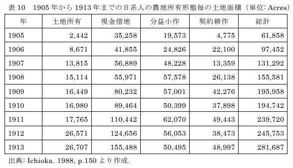 表10 1905年から1913年までの日系人の農地所有形態毎の土地面積(単位:Acres)