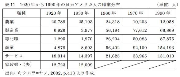 表11 1920年から1990年の日系アメリカ人の職業分布