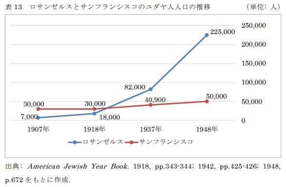 表13 ロサンゼルスとサンフランシスコのユダヤ人人口の推移