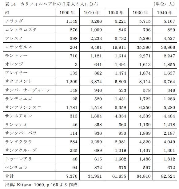 表14 カリフォルニア州の日系人の人口分布