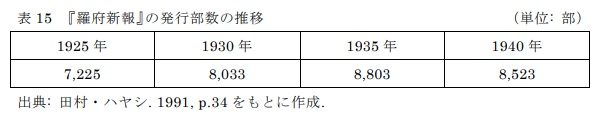 表15 『羅府新報』の発行部数の推移