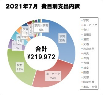 家計簿_202107
