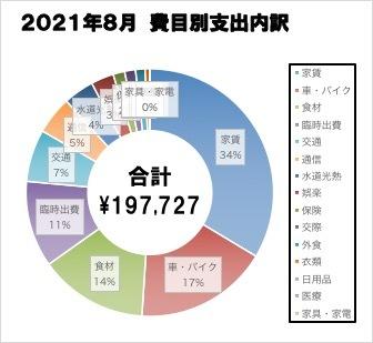202108_支出内訳