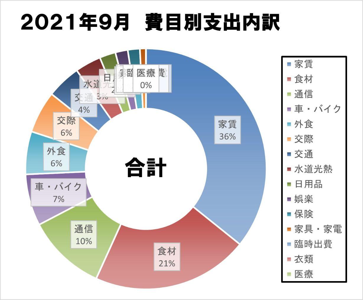 2021930_家計簿