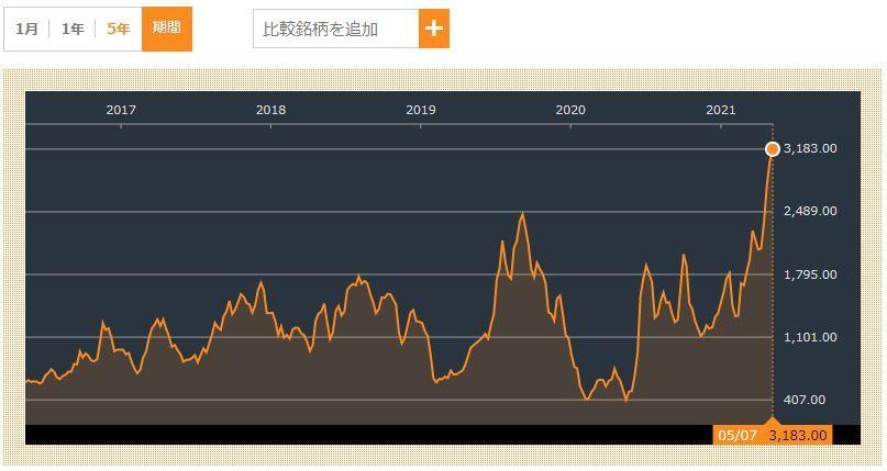 20210510バルチック海運指数