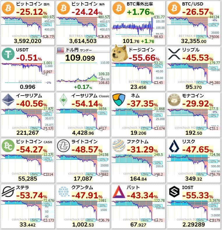 20210519仮想通貨ショック