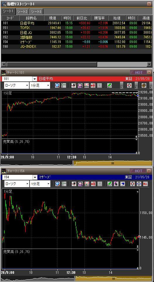 20210528日本市場