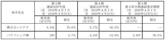 20210619日本電解取引先