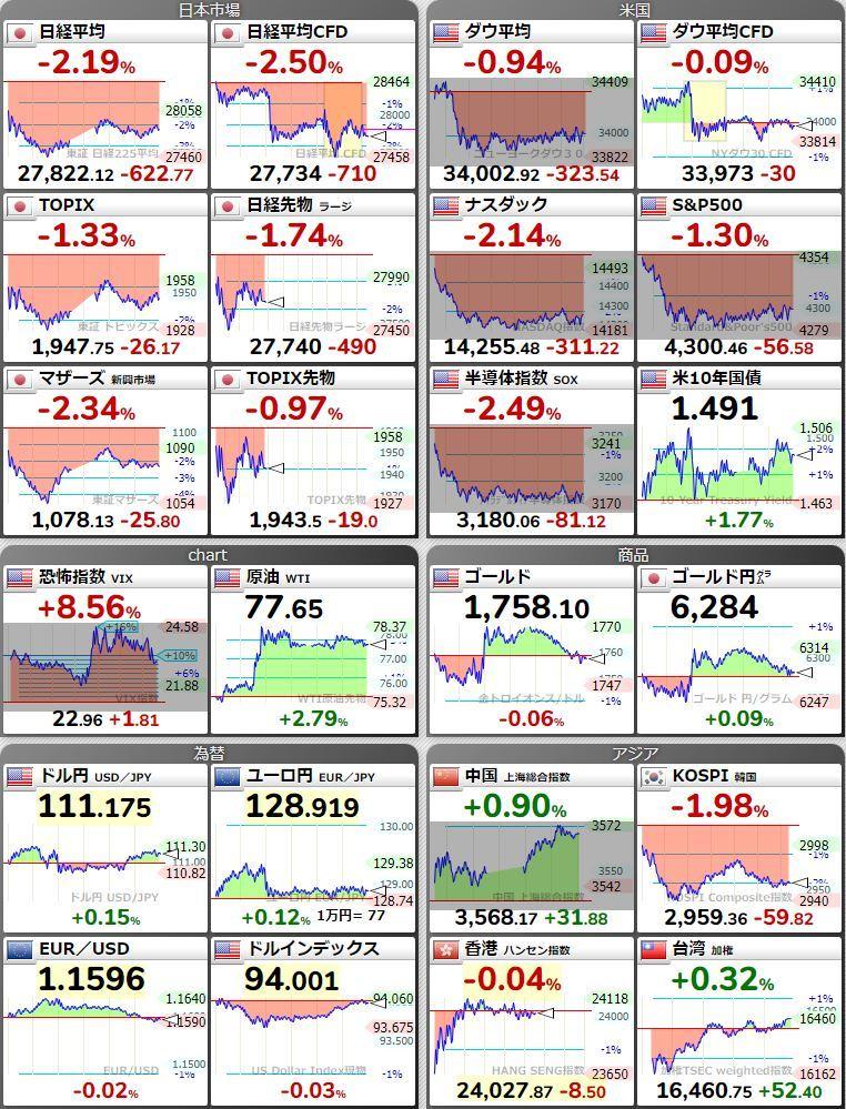 20211005世界市場
