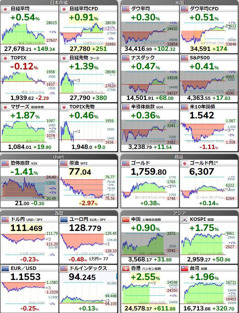 20211007日本市場