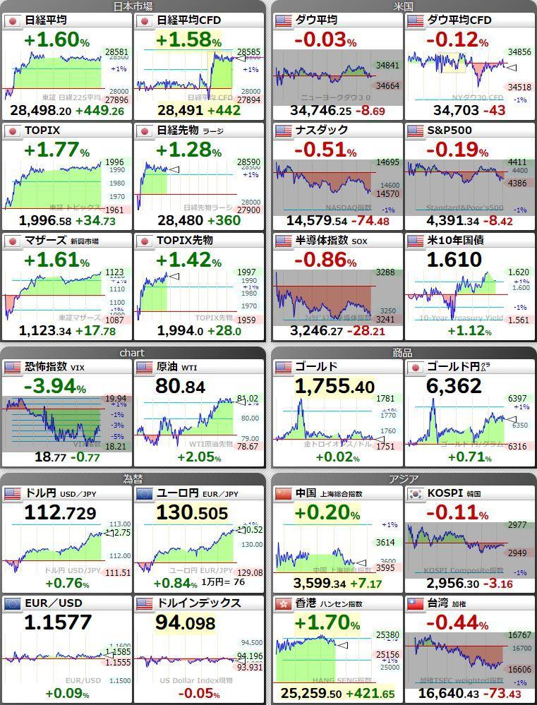 20211011世界市場