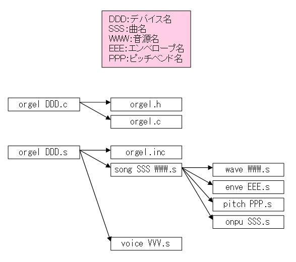 STM32電子オルゴールソースファイル連携図