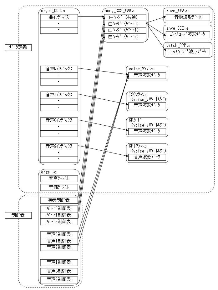 STM32電子オルゴール制御表連携図