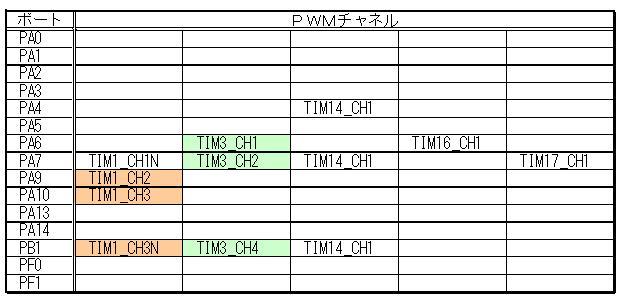 STM32電子オルゴールPWMポート