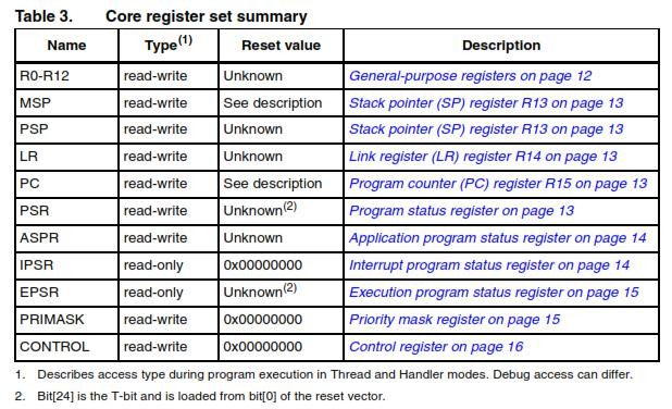 STM32電子オルゴールPRIMASK3