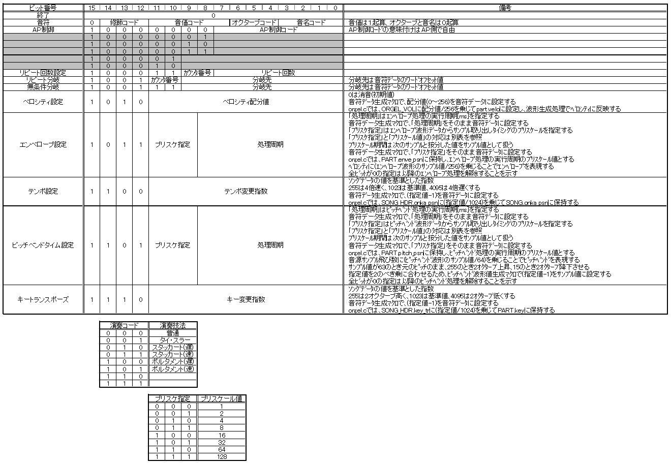 STM32電子オルゴール音符コードのフィールド定義(ピッチベンドサポート)