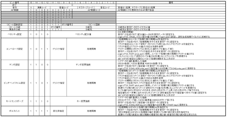 STM32電子オルゴール音符コードのフィールド定義(ポルタメントサポート)1