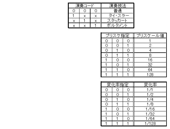 STM32電子オルゴール音符コードのフィールド定義(ポルタメントサポート)2