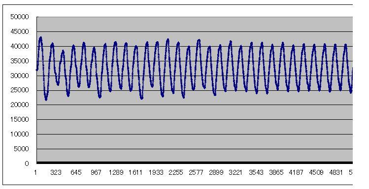 STM32電子オルゴールVer1_2(ピアノ音源)C4平均値波形
