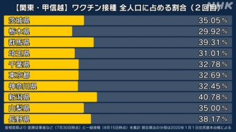 東京都 ワクチン接種 全人口に占める割合_2回目