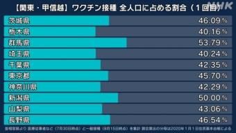 東京都 ワクチン接種 全人口に占める割合_1回目